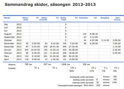 StatistikSkidor2012-2013