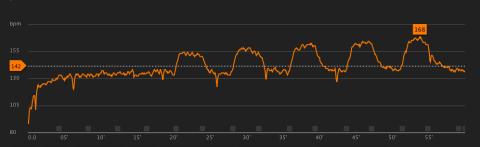Pulskurva vid intervallbetonad rullskidåkning den 29.1.2014